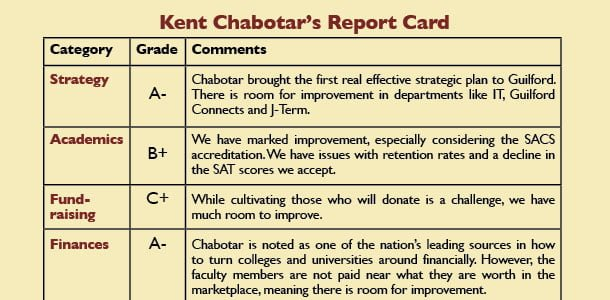 After 11 years, what has Kent  Chabotar done for Guilford? You've been graded: examining the presidency