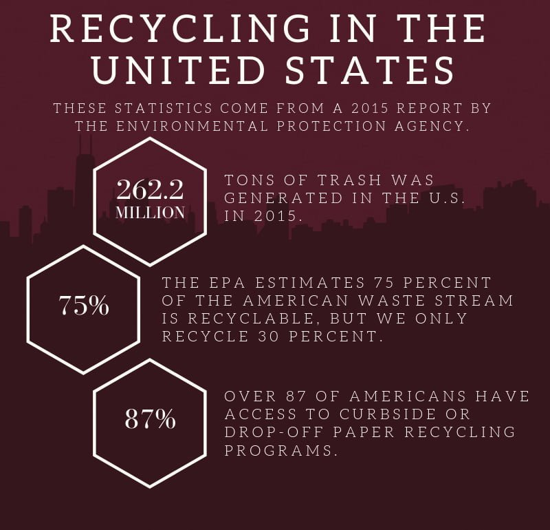 REcycling China United States